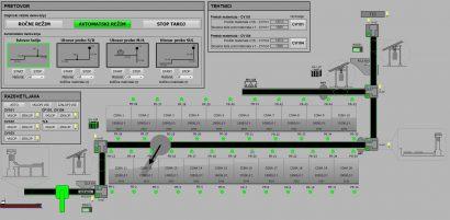 SCADA - glavni zaslon